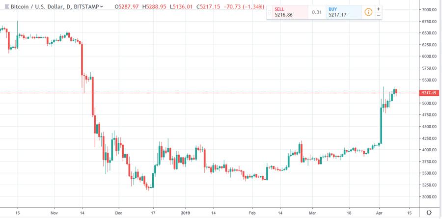 Bitcoin Cur Value Calculator Pos Kiey