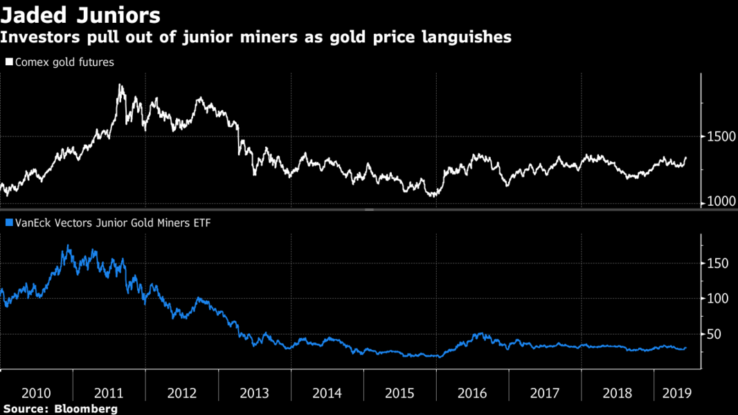 Ignored by Big Banks, Smaller Gold Miners Are Paying More to