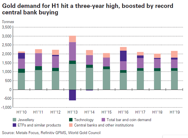 Central Banks See Ravenous Demand For Gold In Q2 To Protect Against Looming Risks 1