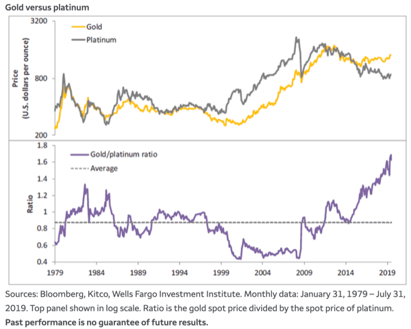 Gold Is Too 'Pricey': Look At Platinum and Silver - Wells Fargo 1
