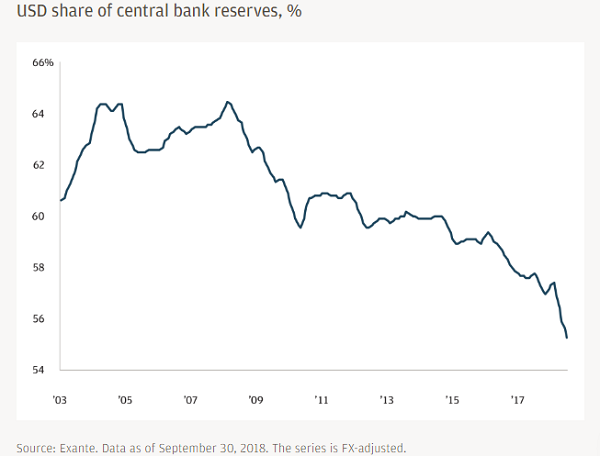 USD share of central bank reserves