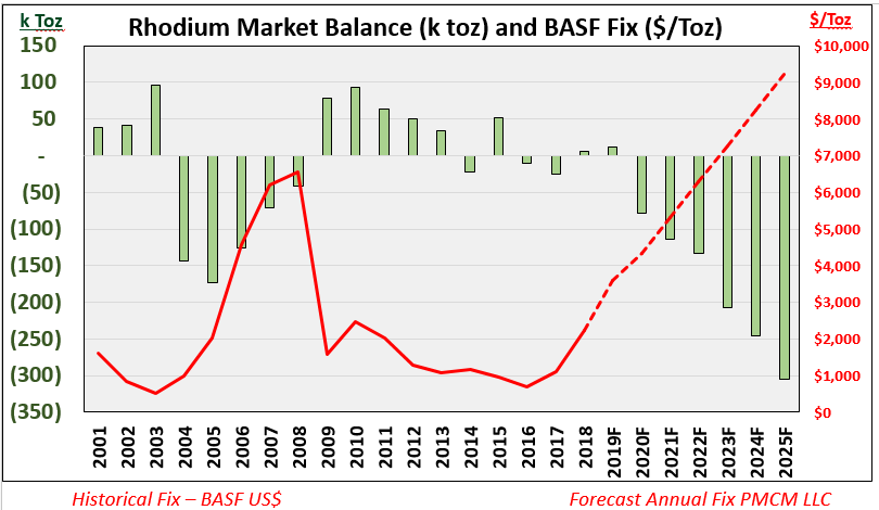 Rhodium prices going higher, analysts eyeing $10,000 3