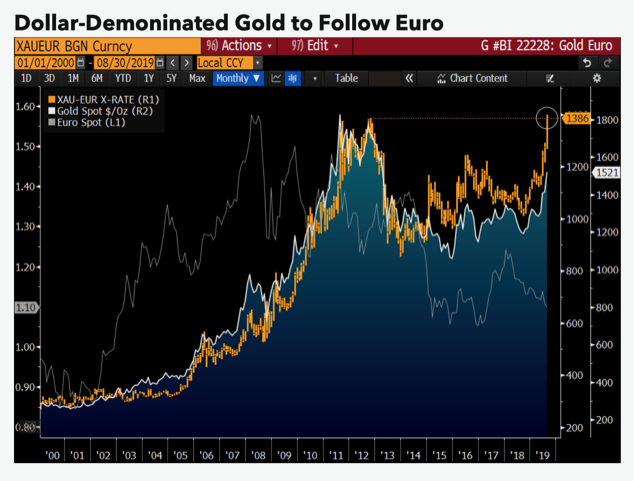 Gold prices to pick off U.S. dollar high next - Bloomberg Intelligence 1