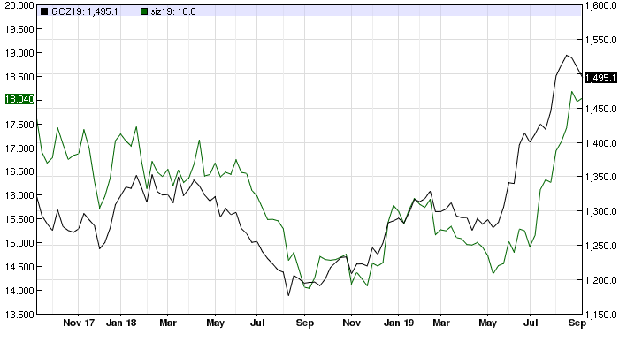The gold rally is over but prices will hold $1,500 this year - Capital Economics 2