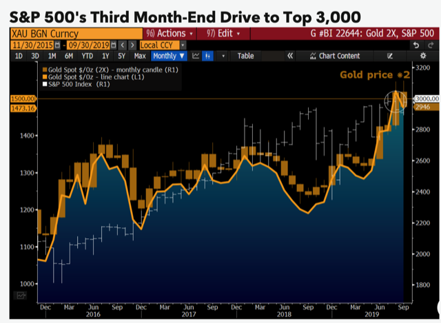 Gold prices to follow palladium to record highs - Bloomberg Intelligence 1