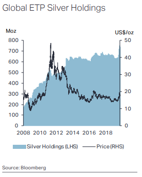 How a small move in gold could send silver up 25% 2