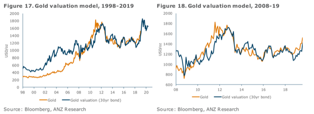 Gold prices can get to $1,700 in just 6 months, here's how - ANZ 2