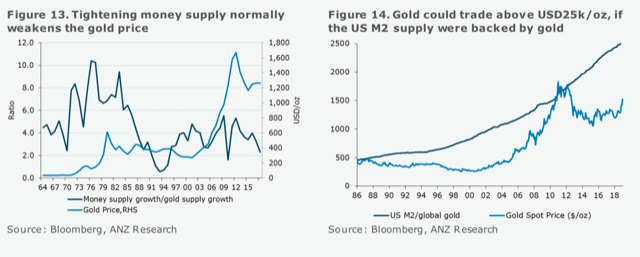Gold prices can get to $1,700 in just 6 months, here's how - ANZ 3