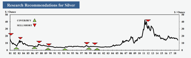'Silver is at a critical vertex': CPM Group issues silver buy call 1