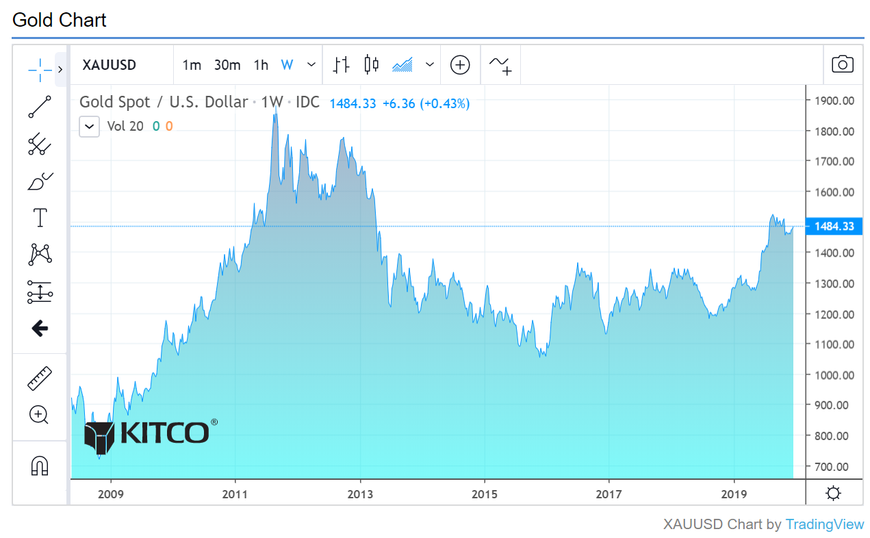 If you invested $10K in gold in 2009, where would you be? 2