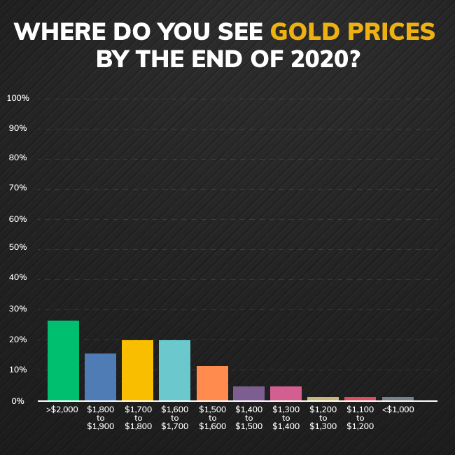 Main Street bullish on gold in 2020; 25% see prices above $2,000 1