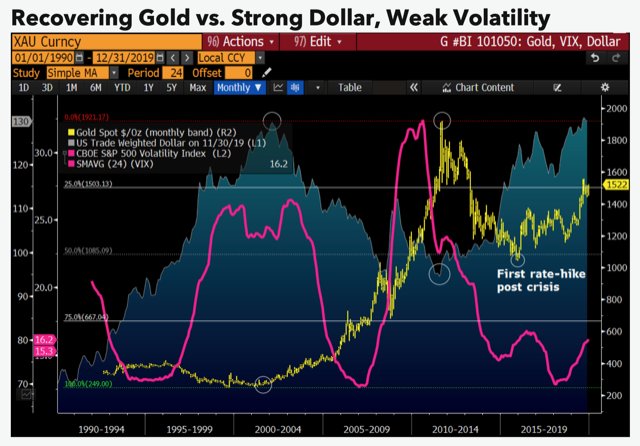 Gold prices kick off new bull run: $1,700 is 'initial resistance' - Bloomberg Intelligence 1