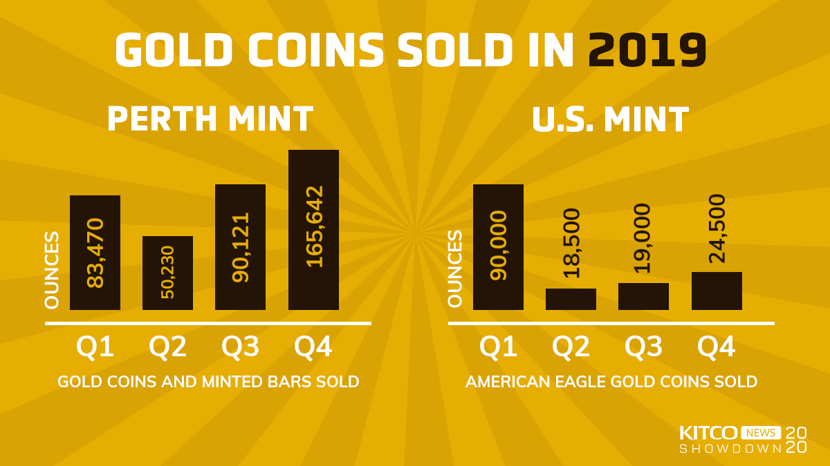 Perth Mint's gold coin sales surge in 2019 while the U.S. Mint sees worst year on record 1