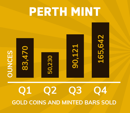 The Perth Mint attributes gross sales surge to a single European nation 1