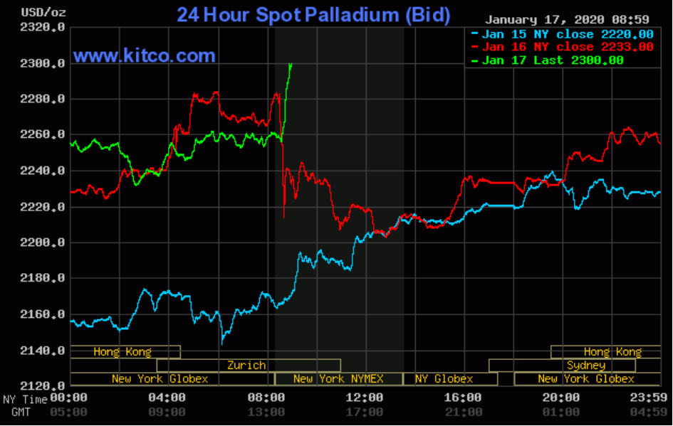 Palladium prices now higher than old gold, platinum records 1