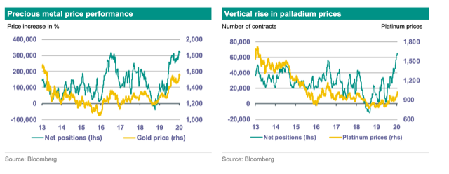 Beware of gold price correction in the coming weeks — ABN AMRO 1