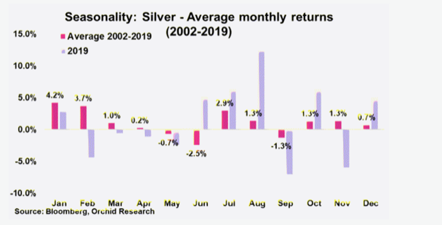 Strong silver price rebound is coming this month, says Orchid Research 1