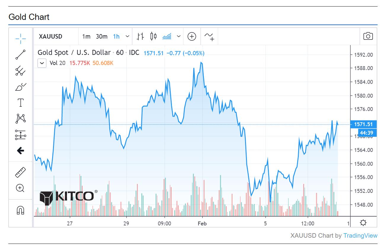 Coronavirus fallout: Market impact and effect on gold price - LIVE UPDATES 1