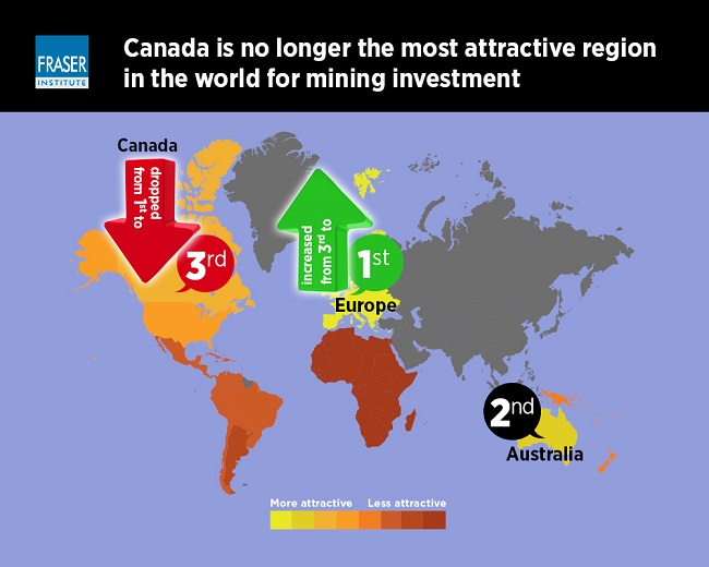 Canada loses top spot for most attractive mining environment – Fraser Institute