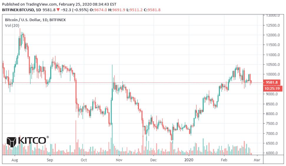 bitcoin barchart