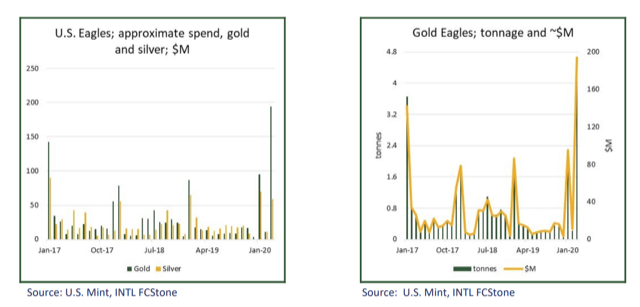 Can surging demand for gold and silver last? COVID-19 lockdowns threaten sales, prices 2