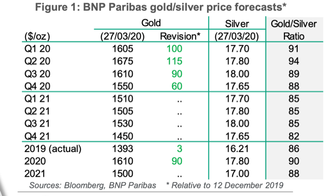 Finest time for gold costs shall be April-June: BNP Paribas 2