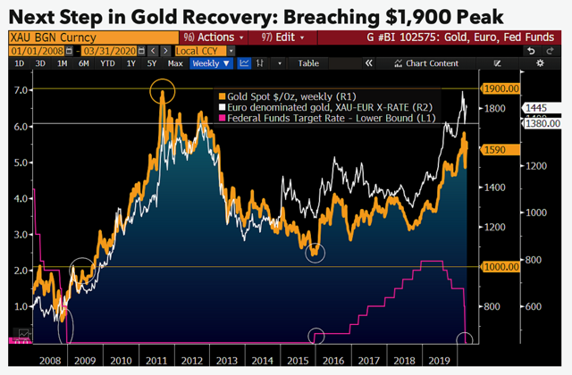 Next Step For Gold Price Is To Breach