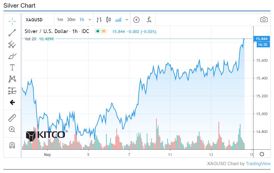 Silver Price To Outperform Gold In Q2