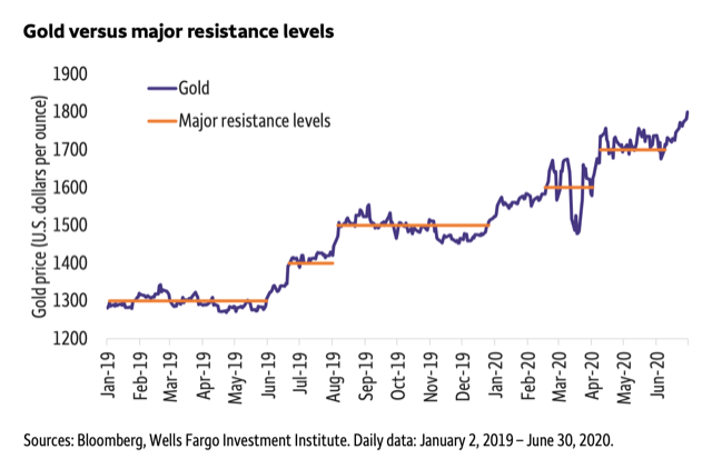 Gold vs. Major Resistance Graph
