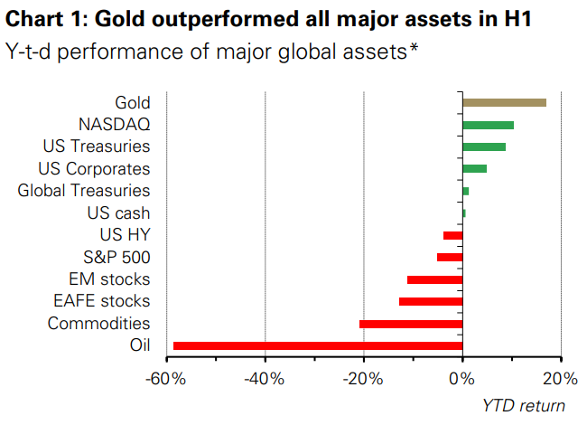 Voracious investment gold demand to continue in second half – WGC 1