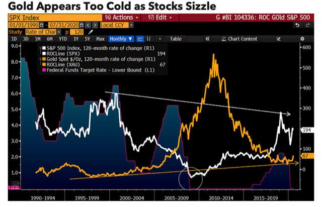 Gold to outperform silver into year-end, $4K gold price not ruled out by 2023 - Bloomberg Intelligence 3