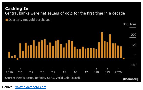 Gold remains the best pandemic insurance 1