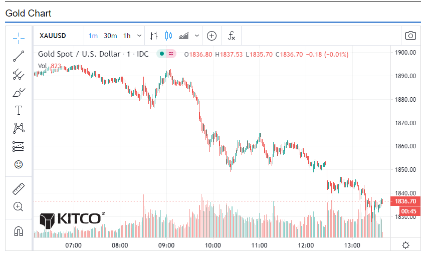 Gold price getting crushed
