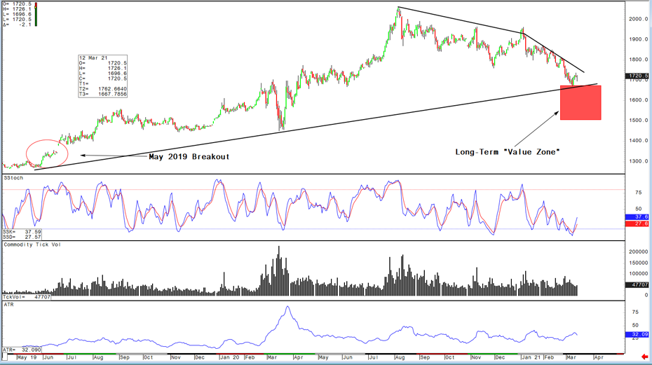 Gold/Silver: An opportunistic approach for accumulation 1