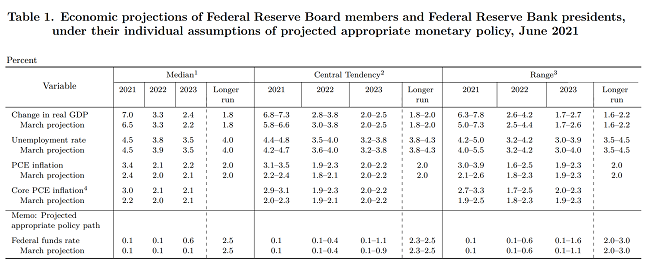 Gold prices drop sharply following optimistic Federal Reserve that could raise rates in 2023 1